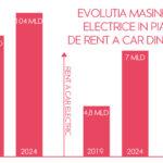 Ce inseamna masinile electrice in piata de rent a car?